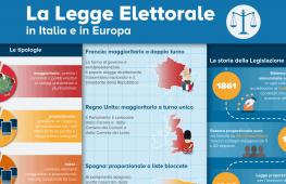 SOLO FORTE PRESSIONE PUBBLICA PUO'FARE USCIRE DA PARALISI LA LEGGE ELETTORALE